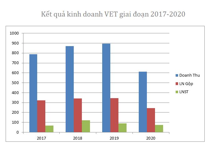Cổ phiếu tăng 53% sau thông tin sản xuất thành công vaccine phòng dịch tả lợn châu Phi, VET làm ăn thế nào? - Ảnh 1.