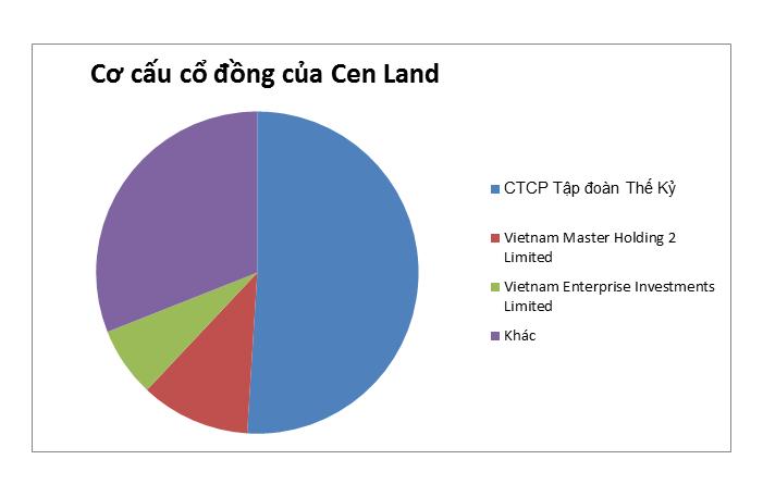 Bị cắt margin vì trốn, gian lận thuế Cenland của Shark Hưng đang kinh doanh thế nào? - Ảnh 1.