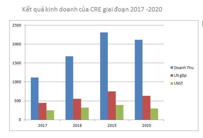 CenLand của Share Hưng đặt mục tiêu doanh thu 4.000 tỷ đồng, lấn sân mảng giáo dục trong năm 2021 - Ảnh 2.