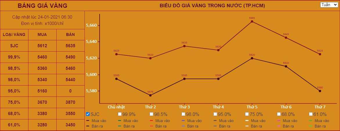 Giá vàng hôm nay 24/1: Tăng hơn 1% trong tuần, chinh phục ngưỡng 1.850 USD/ounce trong tuần tới? - Ảnh 1.