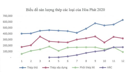 Tập đoàn Hòa phát của tỷ phú Trần Đình Long báo lãi quý IV/2020 gấp 2,4 lần so với cùng kỳ - Ảnh 1.