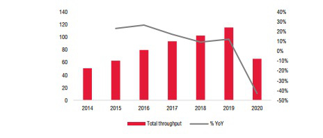 Đến năm 2022, ngành sân bay mới hoàn toàn phục hồi do ảnh hưởng của Covid-19? - Ảnh 3.