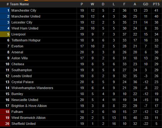 Man City lên đỉnh Premier League, HLV Guardiola khen ngợi 1 người - Ảnh 3.