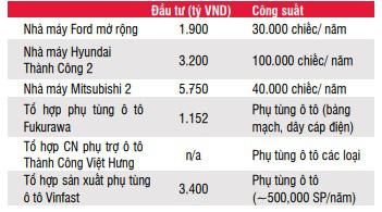 Ô tô sẽ sớm trở thành mặt hàng tiêu dùng phổ biến tại Việt Nam - Ảnh 4.