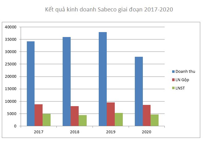 Về tay người Thái: Sabeco ghi nhận mức lãi kỷ lục, Sá xị Chương Dương lãi không nổi 10 triệu/ngày - Ảnh 2.