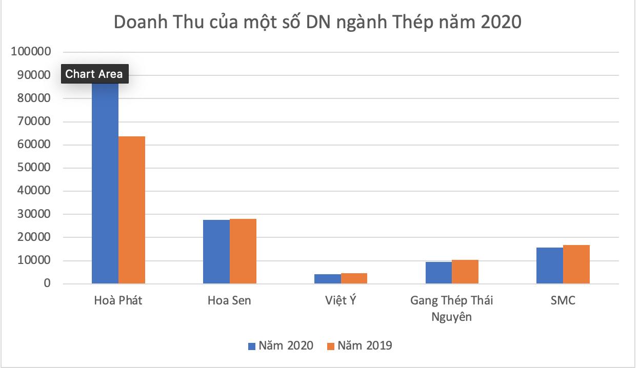 Bất chấp ngành thép thăng hoa, Gang thép Thái Nguyên  và các DN FDI vẫn báo lỗ - Ảnh 5.
