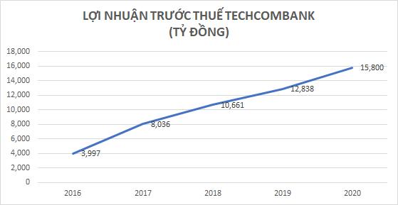 Lãi trước thuế gần 16 nghìn tỷ, lợi nhuận của Techcombank đến từ đâu? - Ảnh 2.