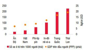 Ô tô sẽ sớm trở thành mặt hàng tiêu dùng phổ biến tại Việt Nam - Ảnh 3.