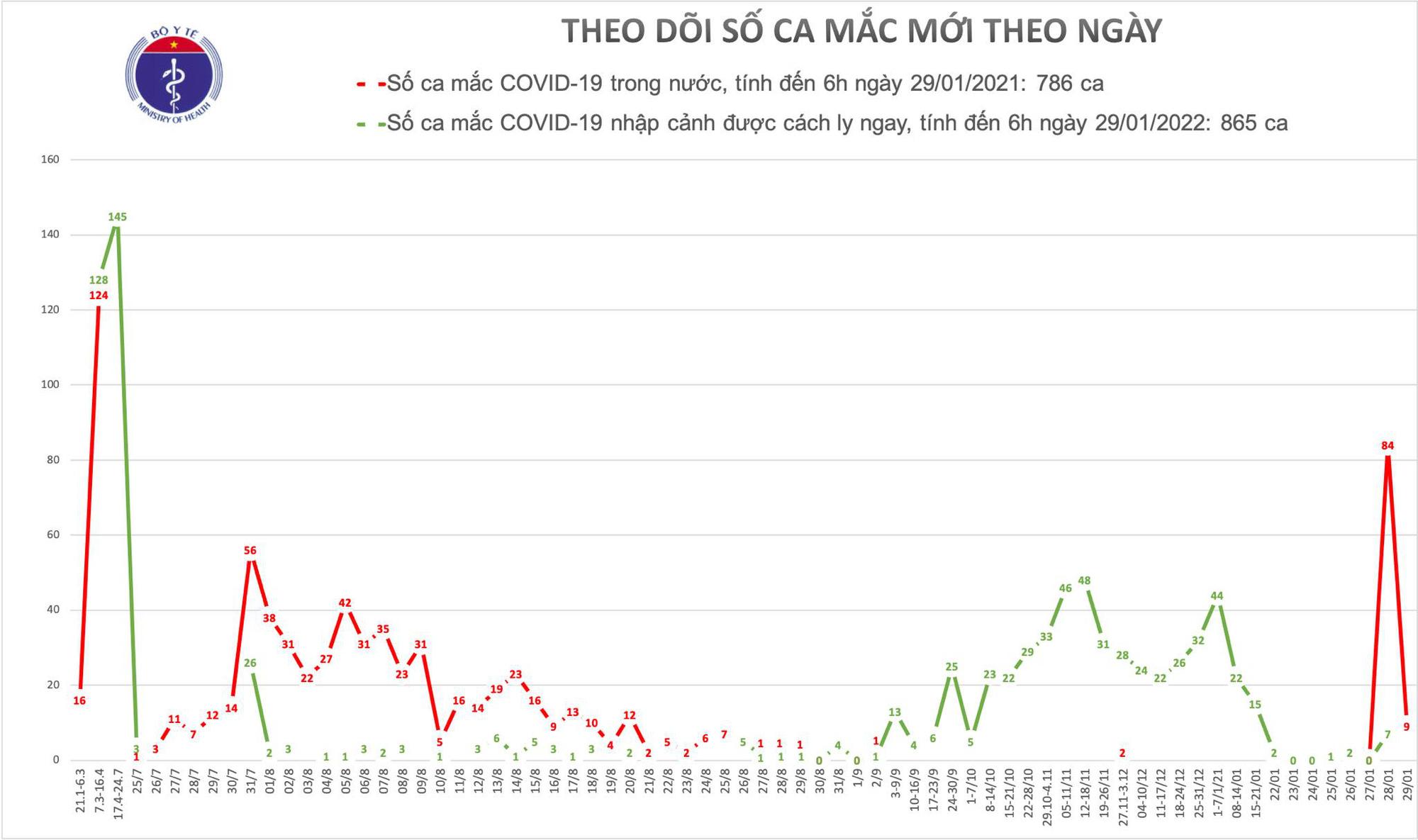 Thêm 9 ca Covid-19 trong cộng đồng, liên quan đến bệnh nhân ở Hải Dương, Quảng Ninh - Ảnh 1.