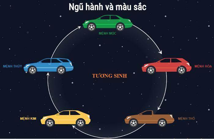 Chọn màu xe ô tô hợp tuổi, rước tài lộc và may mắn năm 2021 - Ảnh 3.