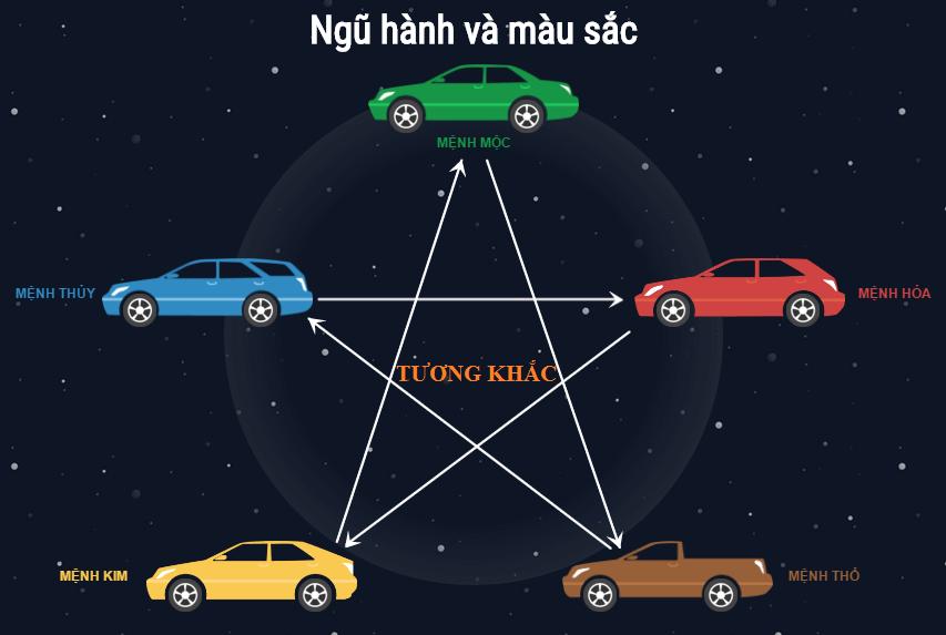 Chọn màu xe ô tô hợp tuổi, rước tài lộc và may mắn năm 2021 - Ảnh 4.