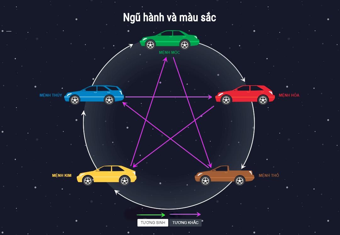 Chọn màu xe ô tô hợp tuổi, rước tài lộc và may mắn năm 2021 - Ảnh 12.