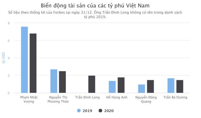 Tài sản của các tỷ phú Việt Nam biến động thế nào sau một năm? - Ảnh 2.
