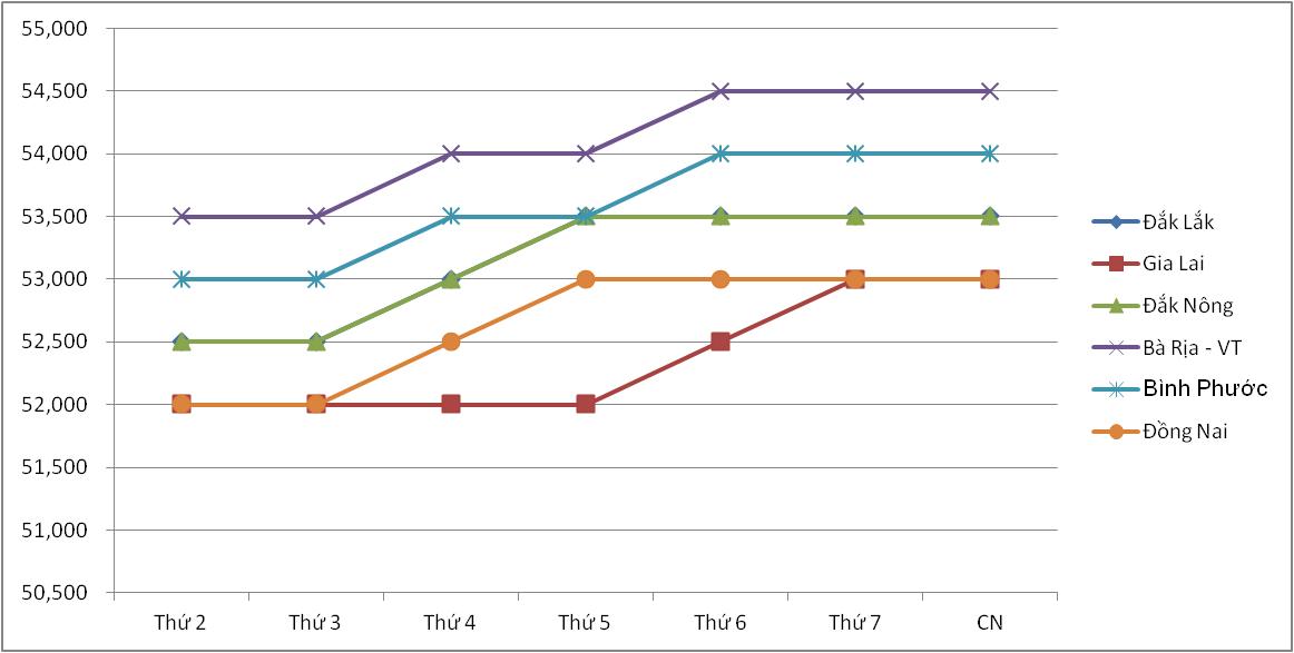Giá nông sản hôm nay (3/1): Lợn hơi tăng mạnh trong tuần, cà phê và tiêu vẫn tăng - giảm trong biên độ hẹp - Ảnh 3.