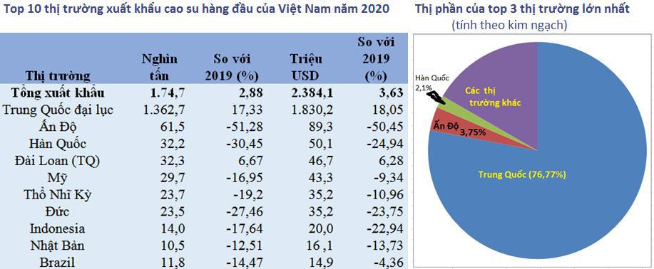 Xuất khẩu cao su năm 2020 tăng phần lớn nhờ thị trường Trung Quốc, triển vọng 2021 thế nào? - Ảnh 1.