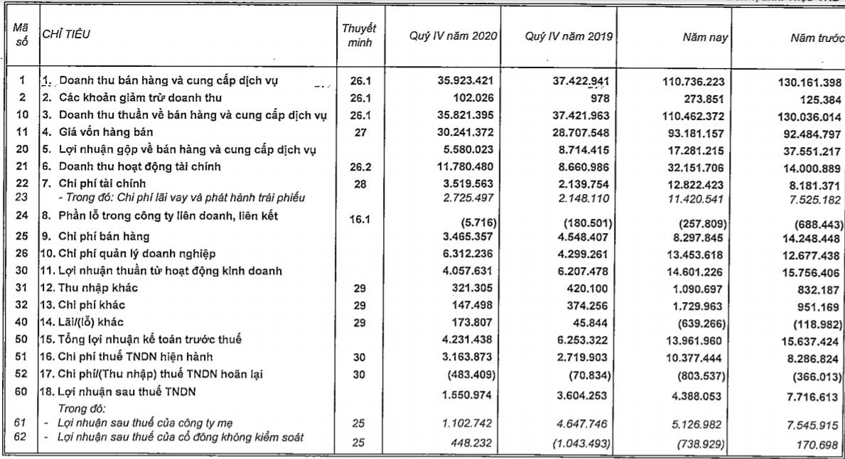 Tiền mặt tại Vingroup của tỷ phú Phạm Nhật Vượng cao kỷ lục - Ảnh 1.