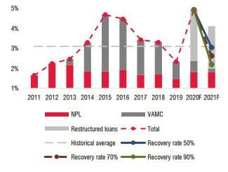Triển vọng nào cho các ngân hàng Việt trong năm 2021? - Ảnh 3.