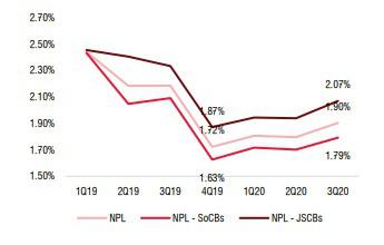 Triển vọng nào cho các ngân hàng Việt trong năm 2021? - Ảnh 4.