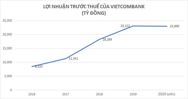 Năm đầu tiên trong 5 năm lợi nhuận của Vietcombank không tăng nhưng VietcomBank vẫn là ngân hàng có lợi nhuận cao nhất hệ thống.