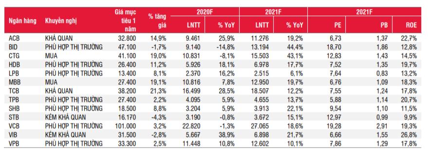 Giá mục tiêu 1 năm của các mã cổ phiếu ngân hàng