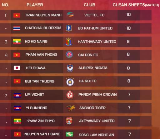 Top 10 thủ môn hay nhất Đông Nam Á.