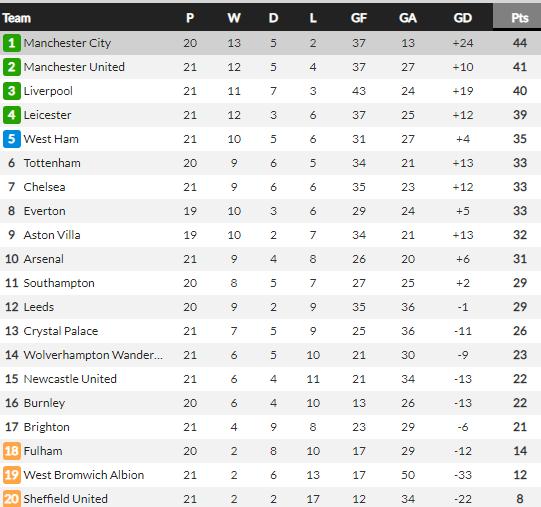 Tottenham thua sốc Brighton, HLV Mourinho vẫn chỉ ra điều tích cực - Ảnh 3.