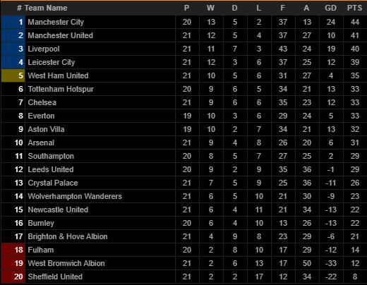 """Liverpool vào top 3 Premier League, HLV Klopp nhắc tới """"điều không tưởng"""" - Ảnh 3."""