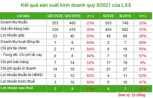 Mía đường Lam Sơn: Cổ phiếu tăng mạnh, lãi ròng giảm 71% trong quý II/2021 - Ảnh 1.