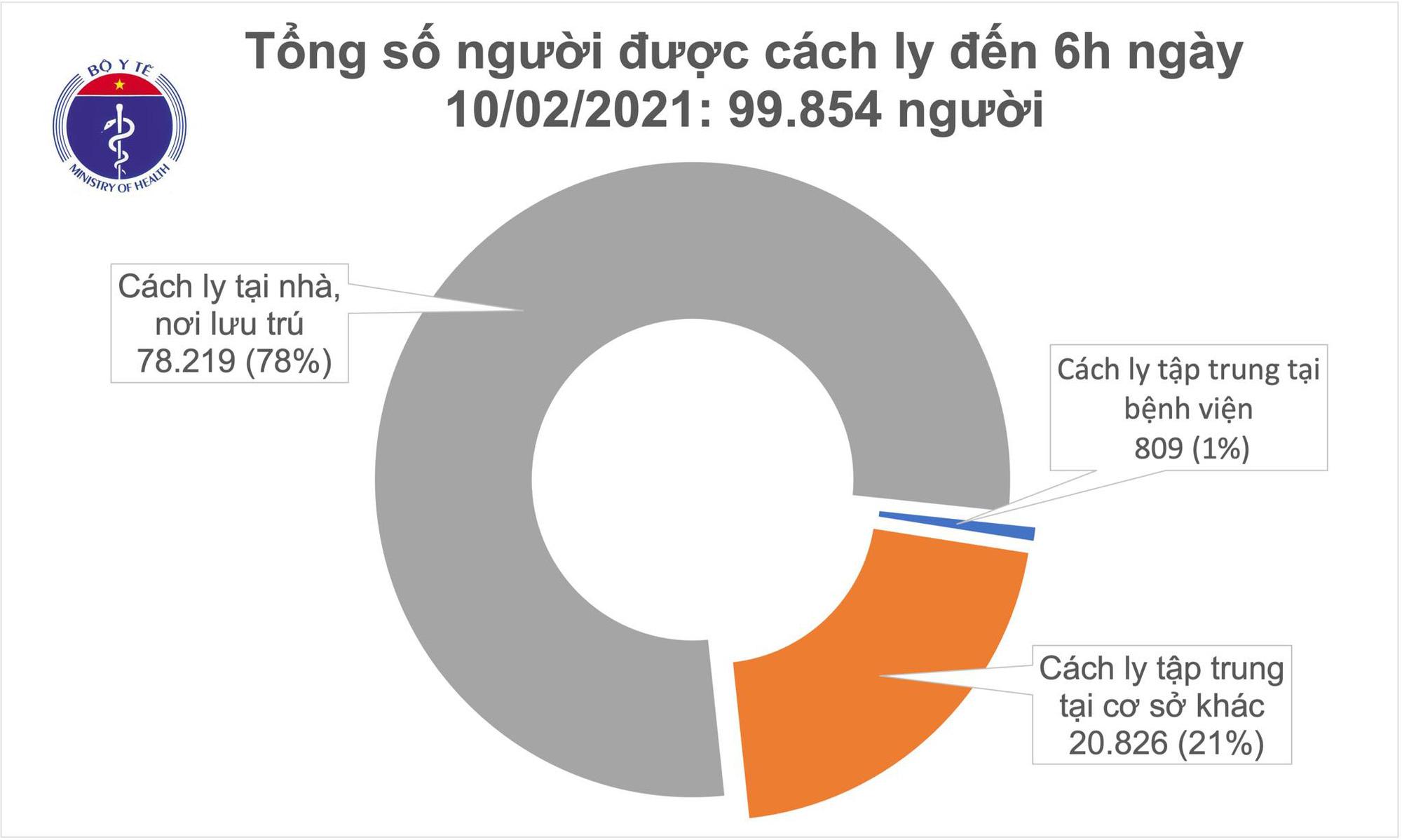 Sáng 29 Tết, Việt Nam có 1 ca mắc COVID-19 trong cộng đồng, gần 100.000 người cách ly chống dịch - Ảnh 2.