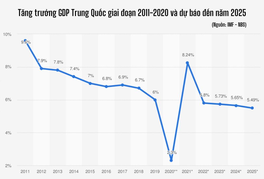 2021: Phép thử định hình vị thế kinh tế Trung Quốc hậu đại dịch - Ảnh 12.