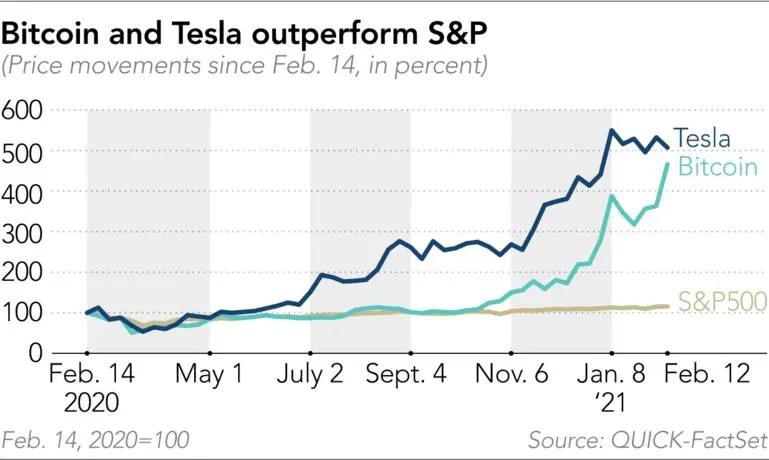 Elon Musk muốn biến Bitcoin thành vàng - Ảnh 1.