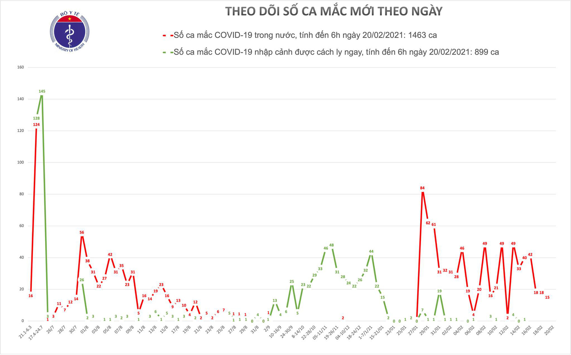 Thêm 1 buổi sáng không có ca Covid-19 mới, Việt Nam có 4 biến chủng virus corona - Ảnh 1.
