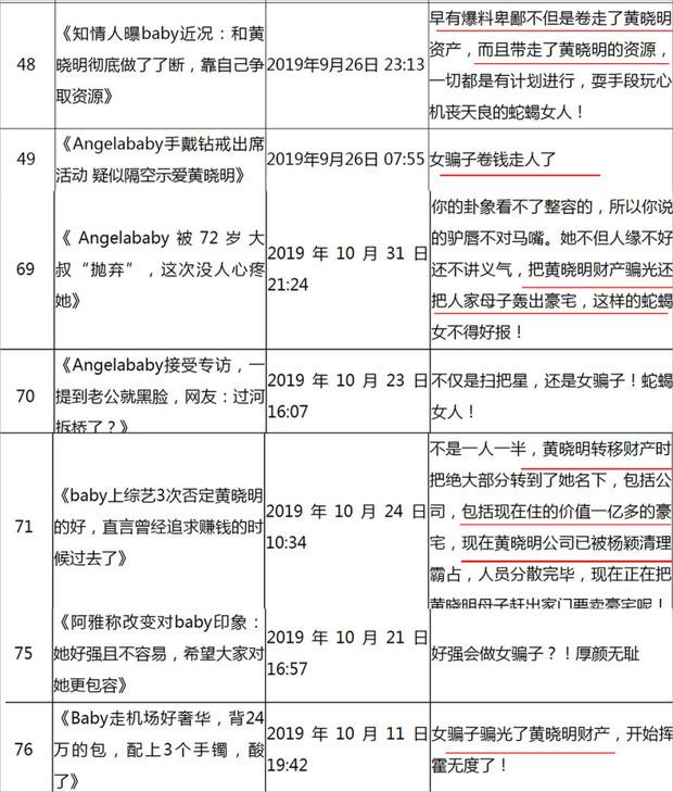 Blogger xứ Trung đưa tin Angela Baby đuổi mẹ chồng và Huỳnh Hiểu Minh ra khỏi nhà, chiếm đoạt toàn bộ tài sản - Ảnh 3.