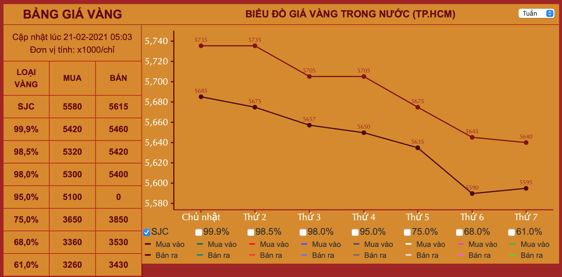 Giá vàng hôm nay ngày Vía Thần tài: Vàng giảm sâu, biên độ chênh lệch mua - bán lớn - Ảnh 1.
