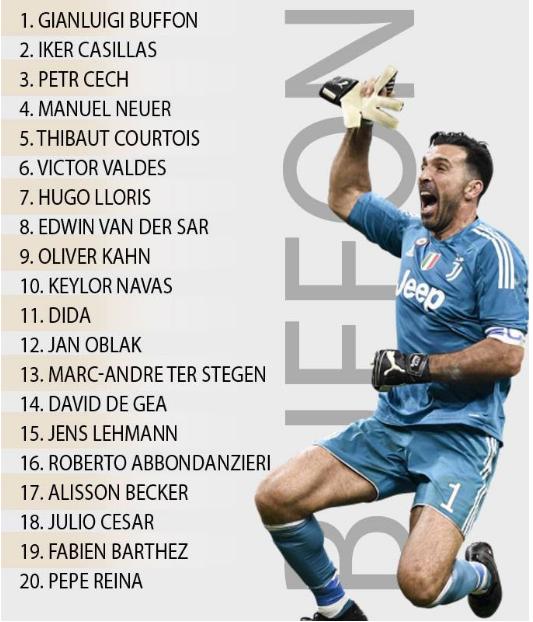 Vượt Casillas, Buffon dẫn đầu top thủ môn vĩ đại nhất thế kỷ 21 - Ảnh 1.
