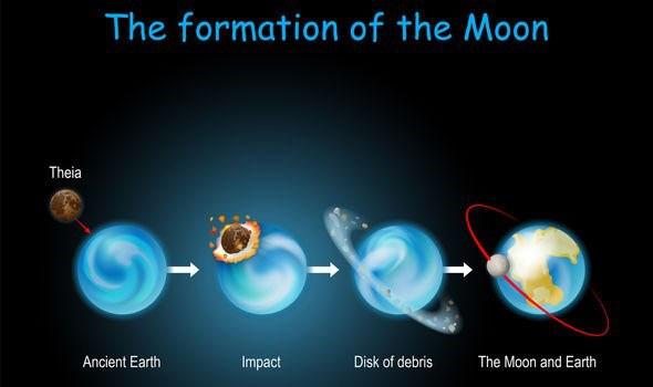 Mặt trăng được tạo ra như thế nào? - Ảnh 4.