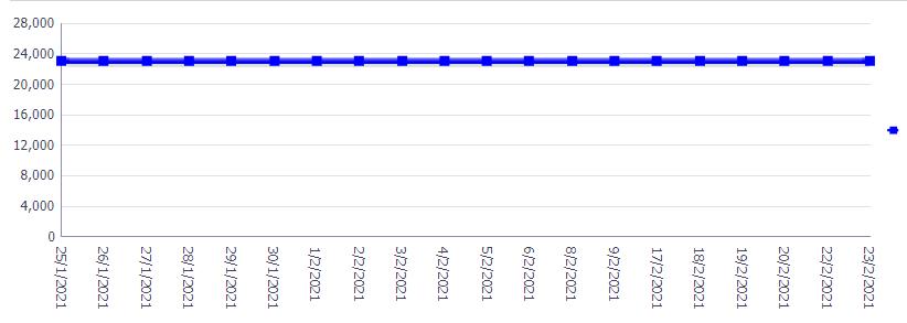 """Giải mã hiện tượng neo cao của tỷ giá USD """"chợ đen""""  - Ảnh 1."""