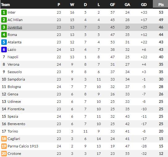 """Juve bị """"tí hon"""" Verona chia điểm, Pirlo chê học trò """"non và xanh"""" - Ảnh 2."""