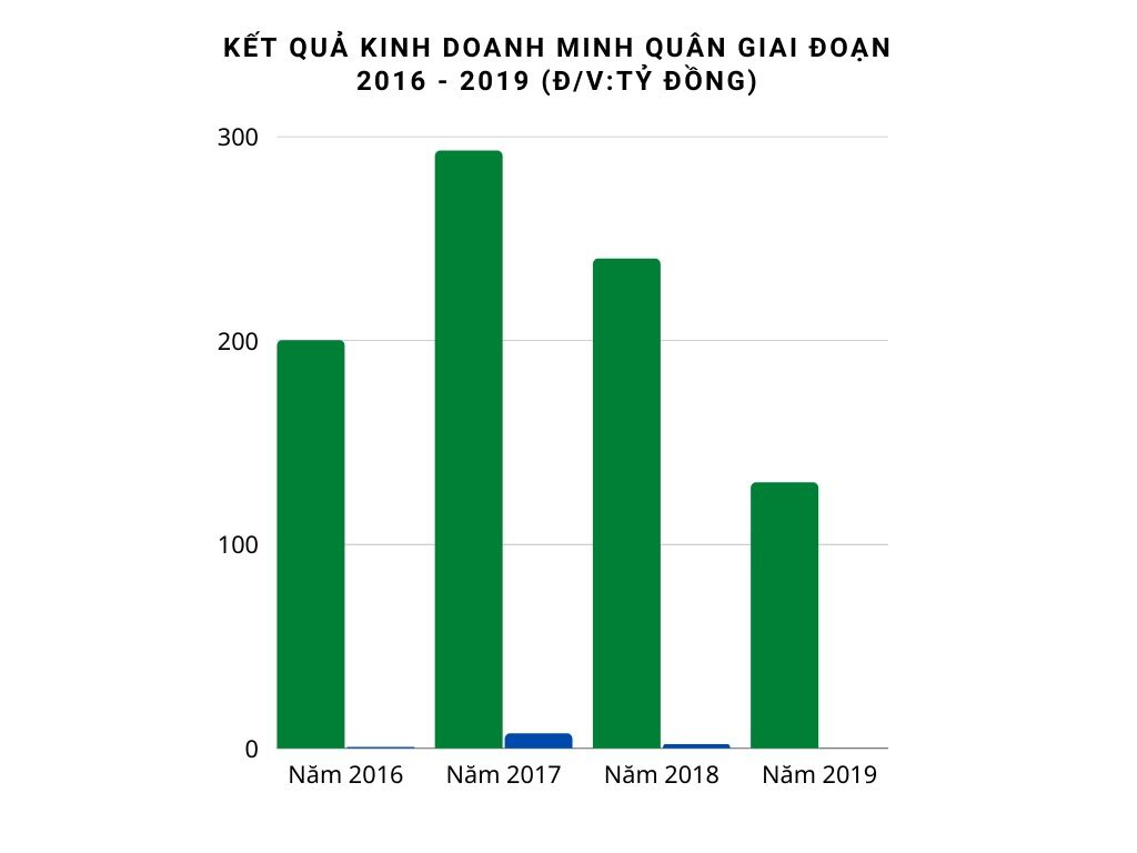 """Trước giờ Chủ tịch Hà Nội yêu cầu Thanh tra, Công ty Minh quân vẫn kịp """"tái trúng"""" gói thầu 500 tỷ đồng - Ảnh 3."""