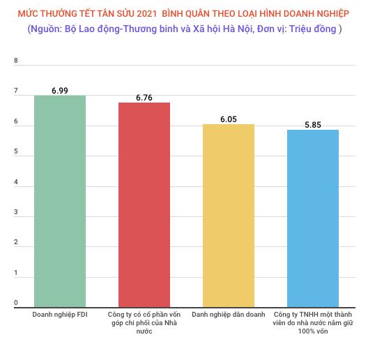 Thưởng Tết Tân Sửu 2021 bình quân giảm 5% do ảnh hưởng của COVID-19 - Ảnh 1.