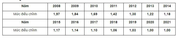 Tăng mức điều chỉnh thu nhập tháng đã đóng BHXH 2021 - Ảnh 2.