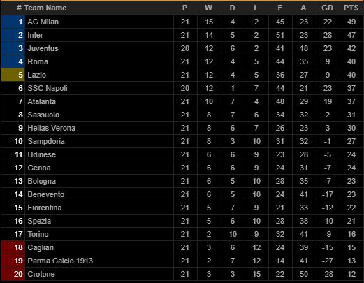 Ibrahimovic vượt mốc 500 bàn cấp CLB, AC Milan giành lại ngôi đầu Serie A - Ảnh 4.