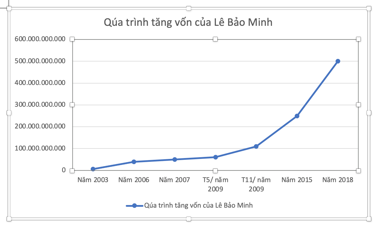 Doanh nghiệp tuổi sửu: Lê Bảo Minh - thành công nhờ dám thay đổi - Ảnh 1.