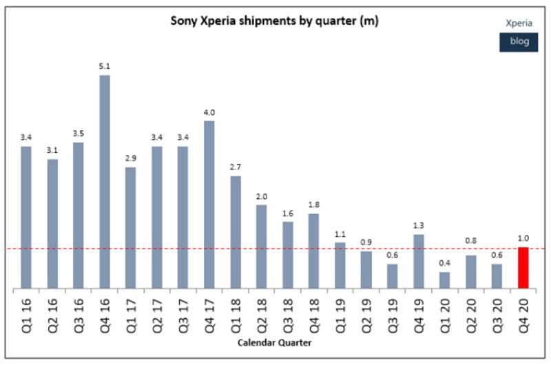Sự thật sững sờ Sony và LG bán điện thoại vì đam mê - Ảnh 7.