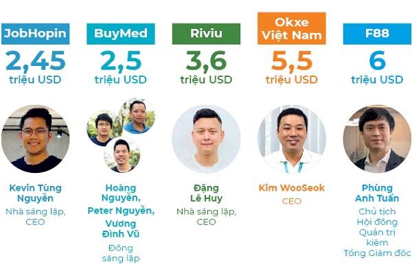 Top 10 startup gọi vốn triệu đô - Ảnh 1.