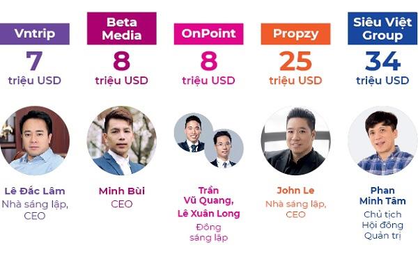 Top 10 startup gọi vốn triệu đô - Ảnh 2.