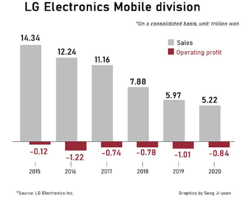 Sự thật sững sờ Sony và LG bán điện thoại vì đam mê - Ảnh 1.