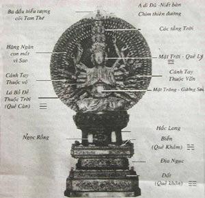 Bí ẩn pho tượng Quan Âm nghìn mắt nghìn tay ở chùa Bút Tháp - Ảnh 3.