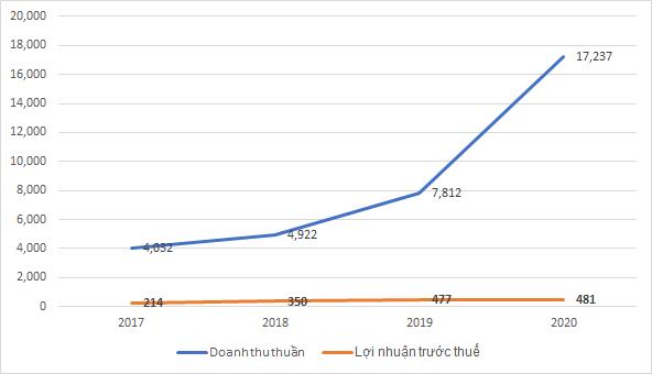 Một bước lùi ngắn trong lộ trình tăng trưởng dài hạn của Viettel Post - Ảnh 1.