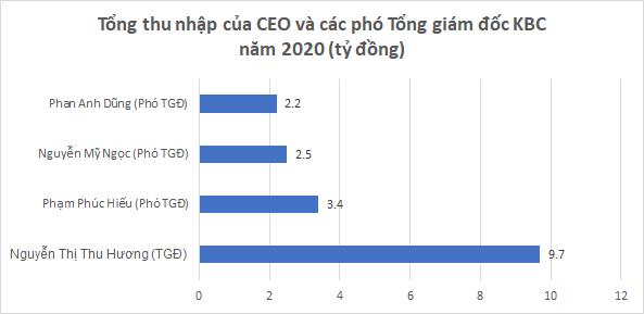 CEO một công ty bất động sản thu nhập gần 10 tỷ đồng năm 2020 - Ảnh 1.